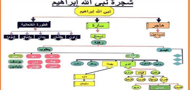 كم عدد أبناء سيدنا إبراهيم عليه السلام حروف عربي