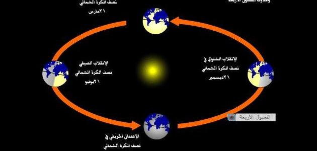ماذا ينتج عن دوران الأرض